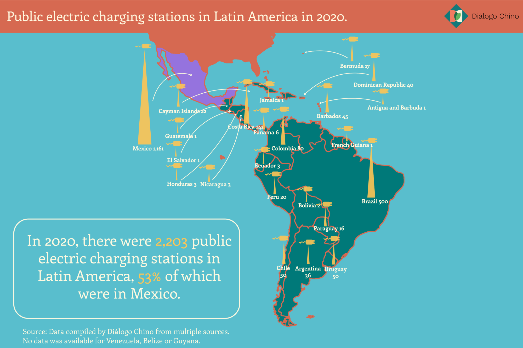 electric charging stations Latin America